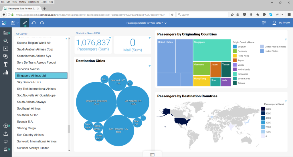IBM Cognos data visualization