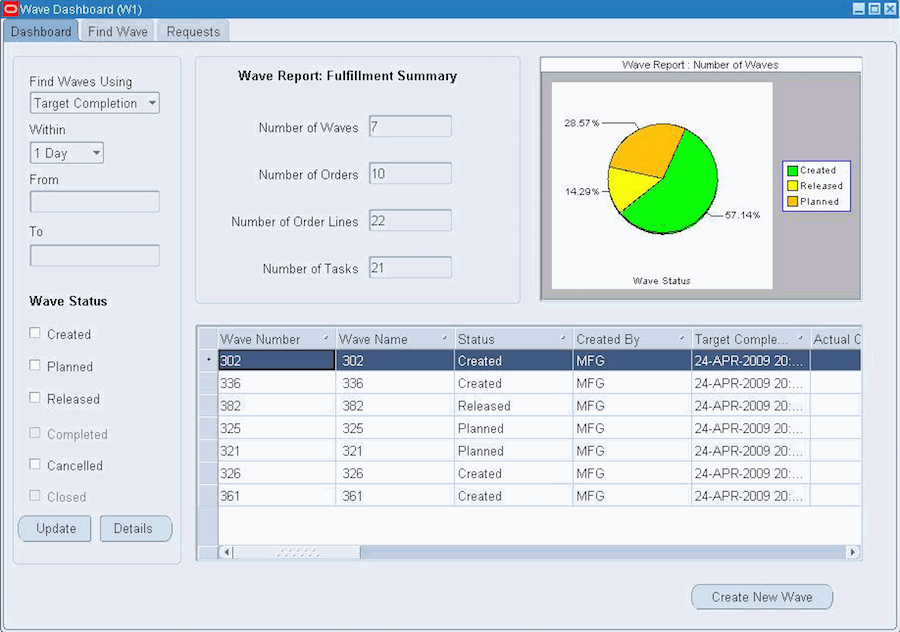 Oracle Wave Dashboard Warehouse Management