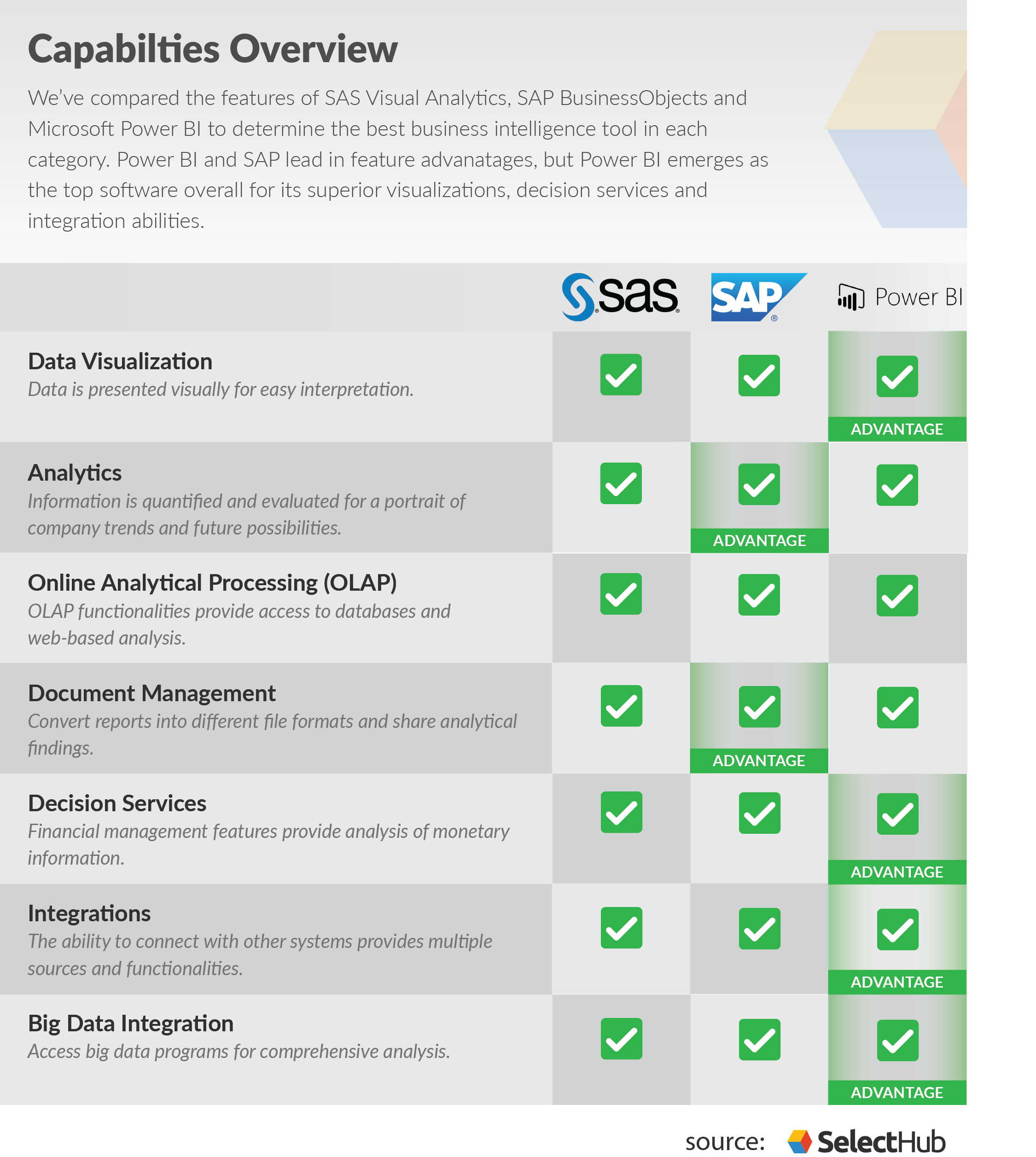 SAS Vs SAP Vs PowerBI
