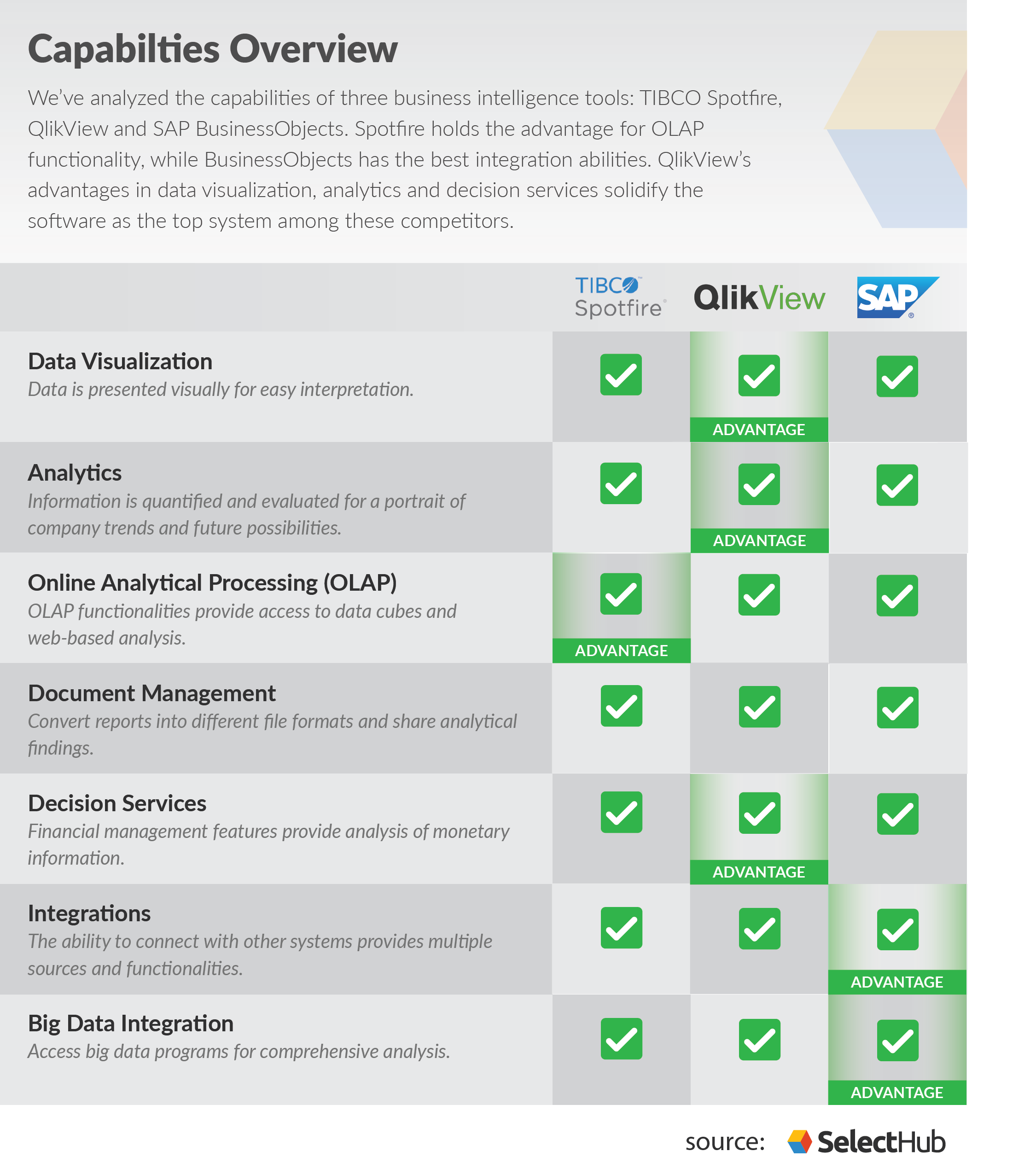 Spotfire Vs QlikView Vs SAP