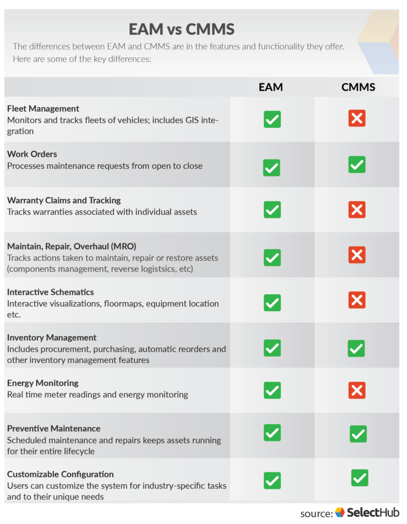 EAM vs CMMS | Key Difference Between CMMS and EAM Software