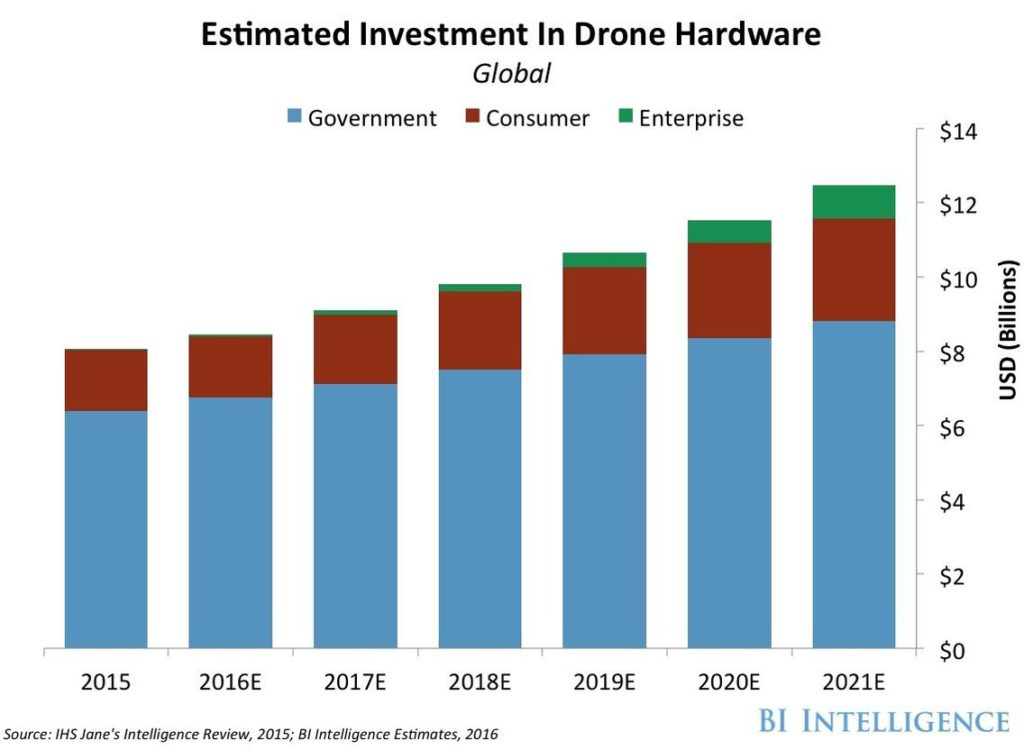 Business Insider Investment in Drone Hardware