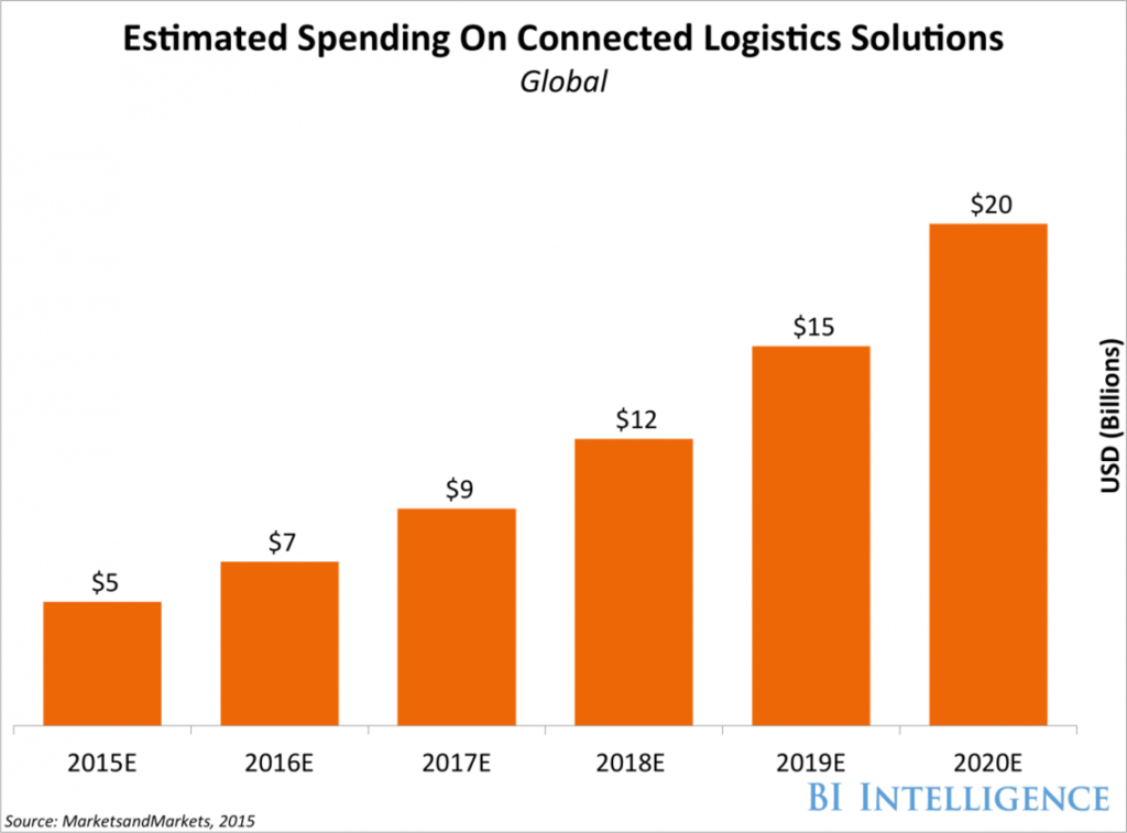 Business Insider Graph depicting growth of IoT in the supply chain