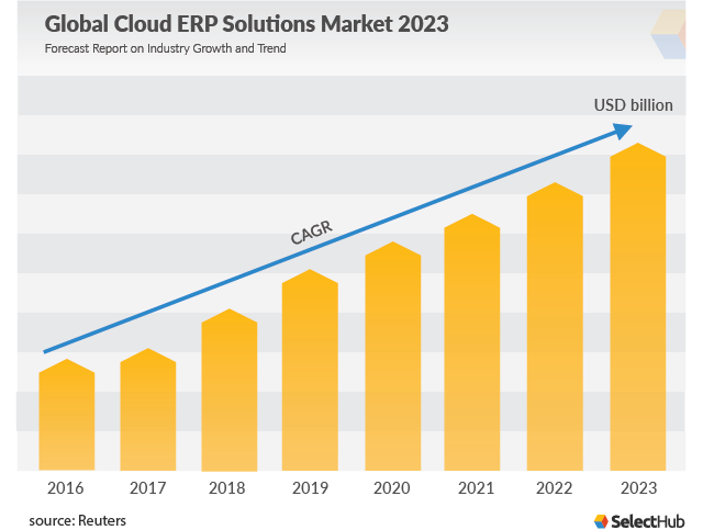 Global Cloud ERP Solutions Market 2023