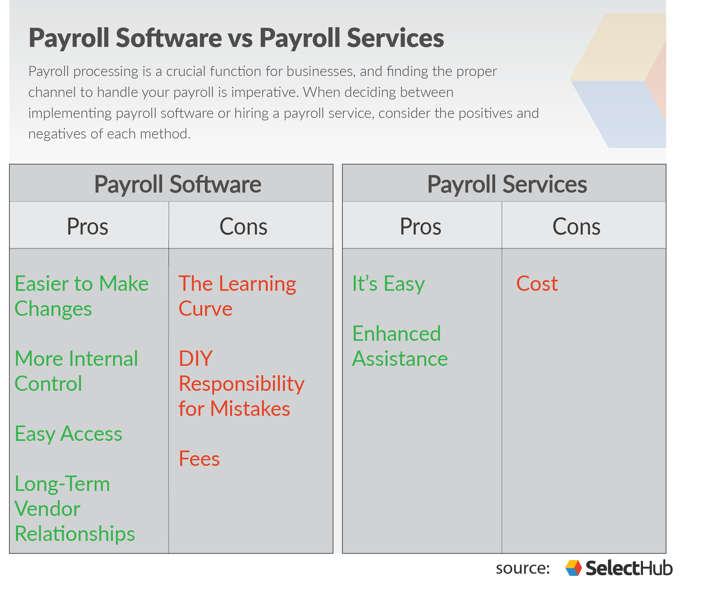 Payroll Software Vs Payroll Services
