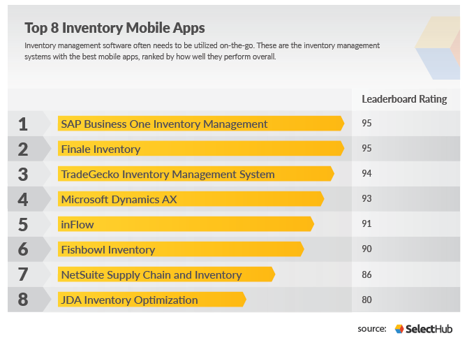 Top 8 Inventory Mobile Apps-01