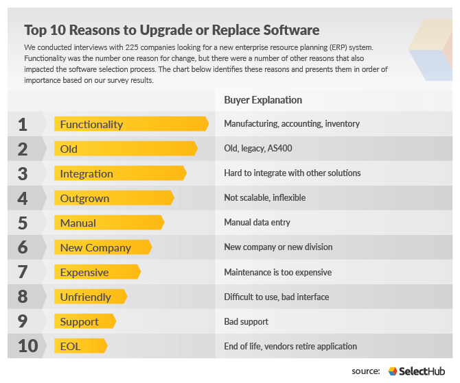 Top 10 reasons to upgrade or replace ERP software