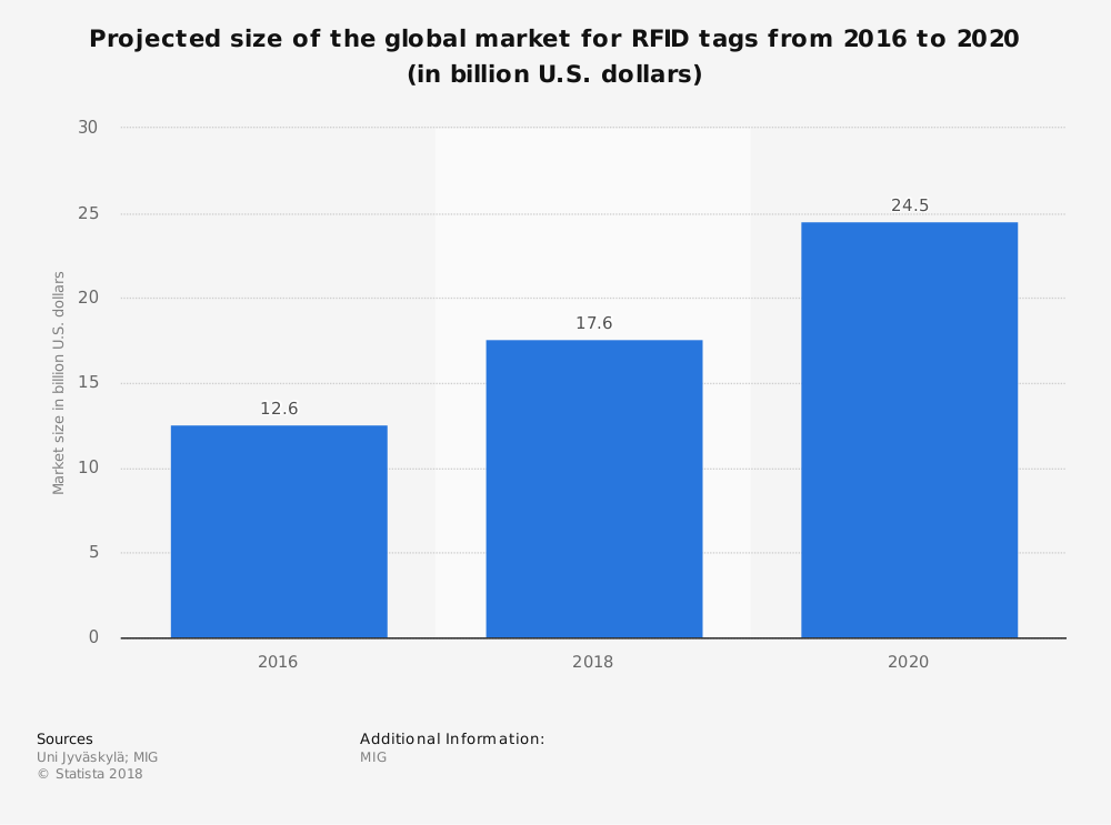 Projected size of the global market for RFID tags from 2016