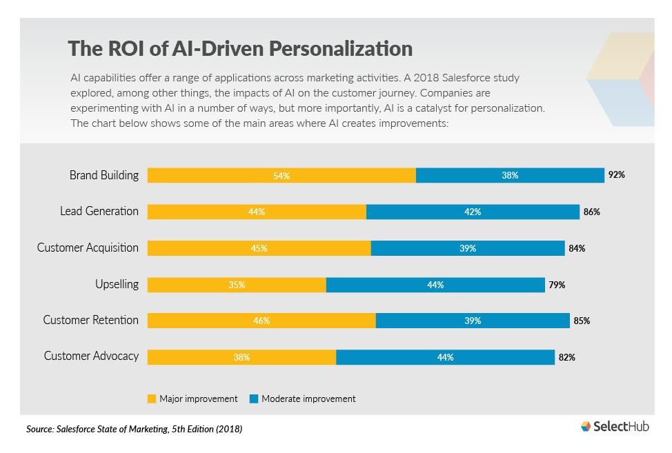 AI_Personalization_ROI