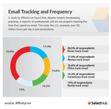 Email Tracking and Frequency graph