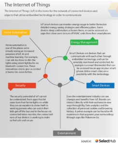 Healthcare Technology Trends: Internet of Things