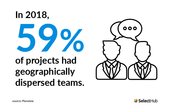 Project Management Software Stat: 59% of projects have geographically dispersed teams