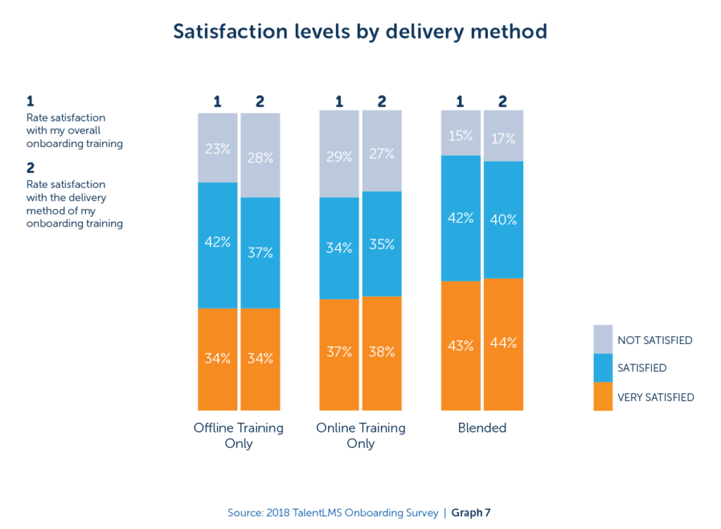 Graph of satisfaction levels by delivery method from a TalentLMS study