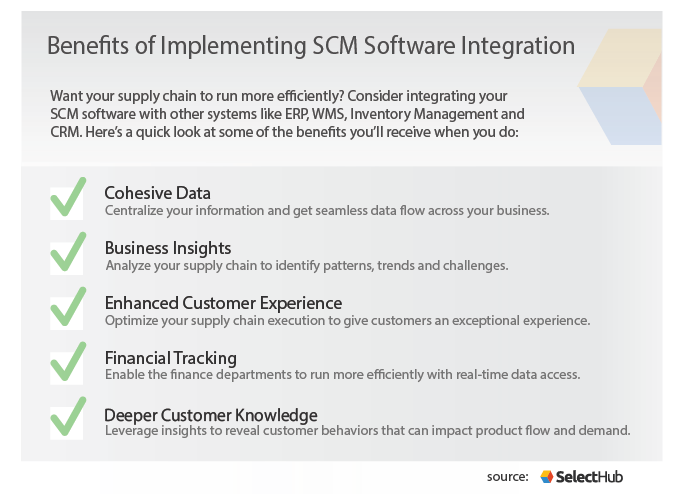 SCM Integration | Improve Business Strategies with Supply Chain Software