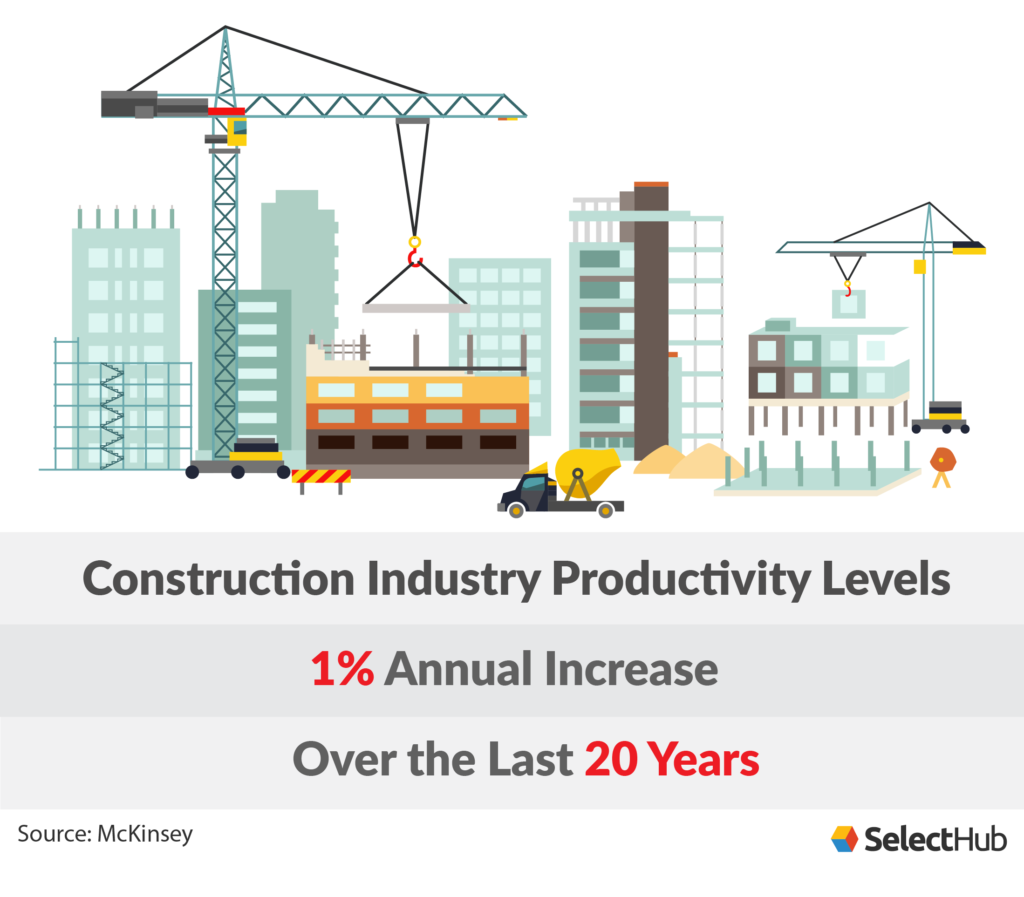 Construction Industry Annual Productivity
