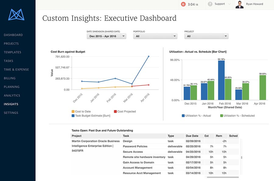 Mavenlink Executive Dashboard