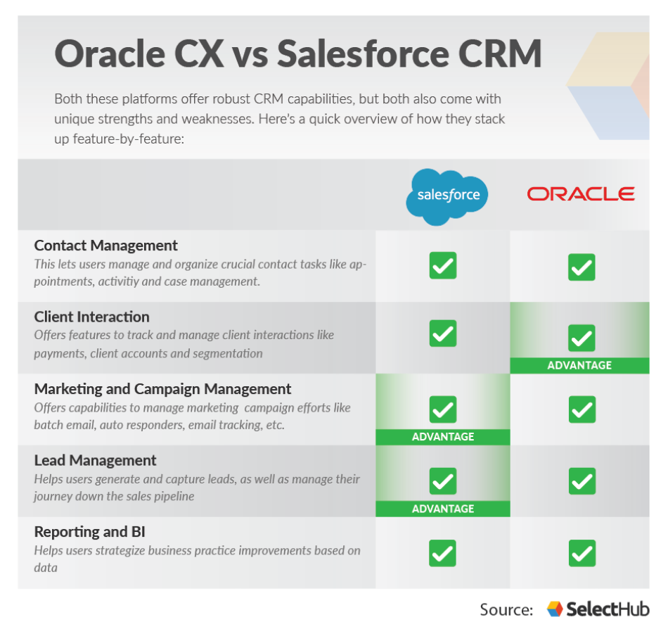 Salesforce vs Oracle