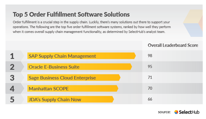 A list of the top five order fulfillment software solutions, including SAP, Oracle, Sage, Manhattan and JDA in that order.