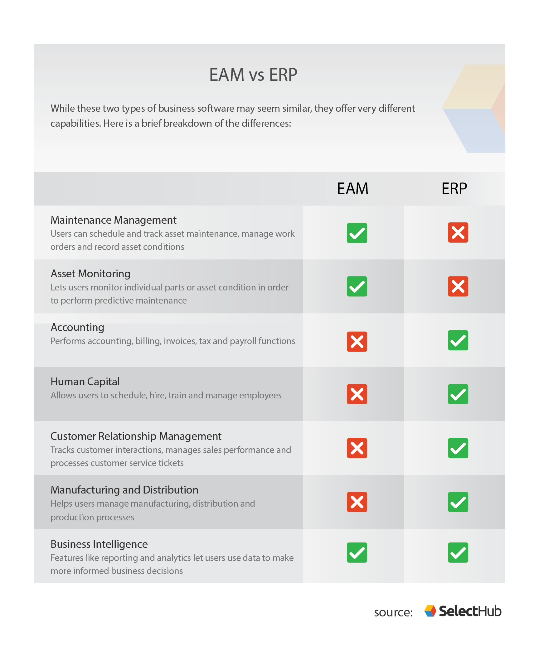 EAM vs ERP | Key Difference Between ERP and EAM Software