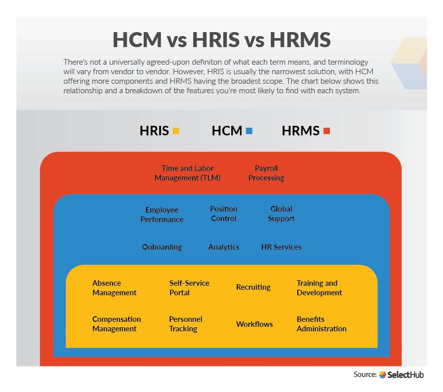 HCM vs HRIS vs HRMS