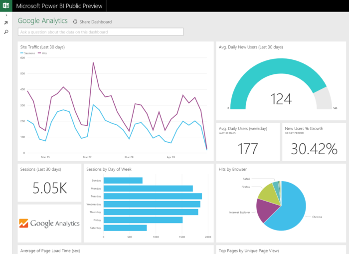 A Microsoft Power BI dashboard showing various charts and graphics
