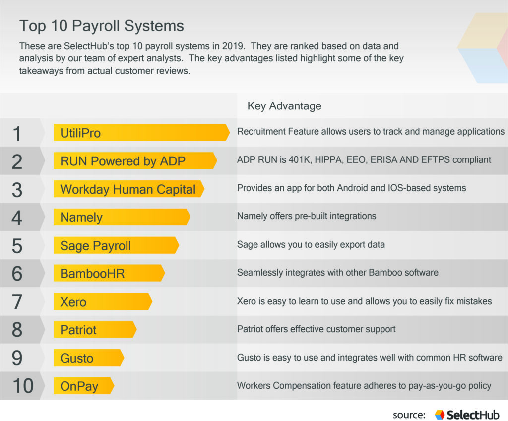 What is payroll software?