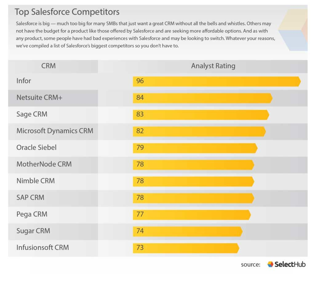 Salesforce Competitors | 2020 CRM Alternatives To Salesforce