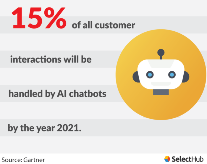 15% of all customer interactions will be handled by AI