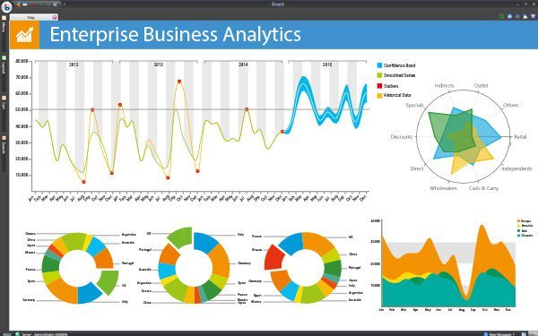 A dashboard showing various retail analytics charts and graphs