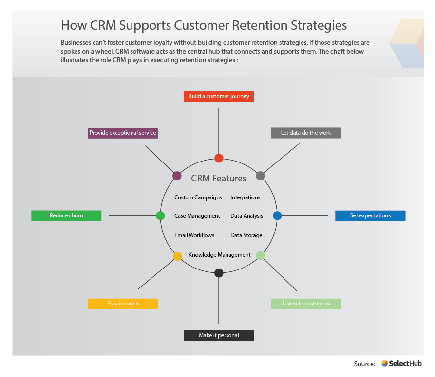 CRM Customer Retention