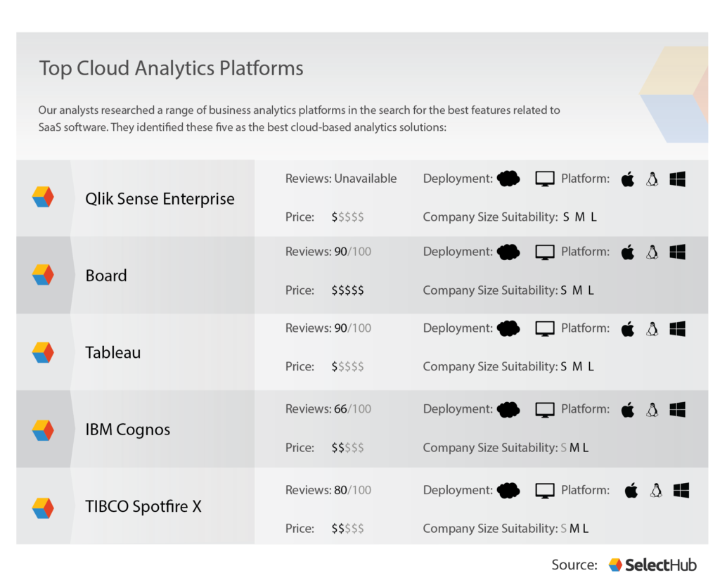 Cloud Analytics Platforms | Selecting The Best Cloud