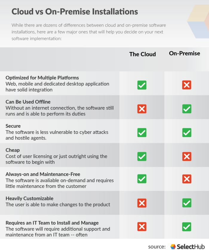 A chart that compares cloud vs on-premise installations
