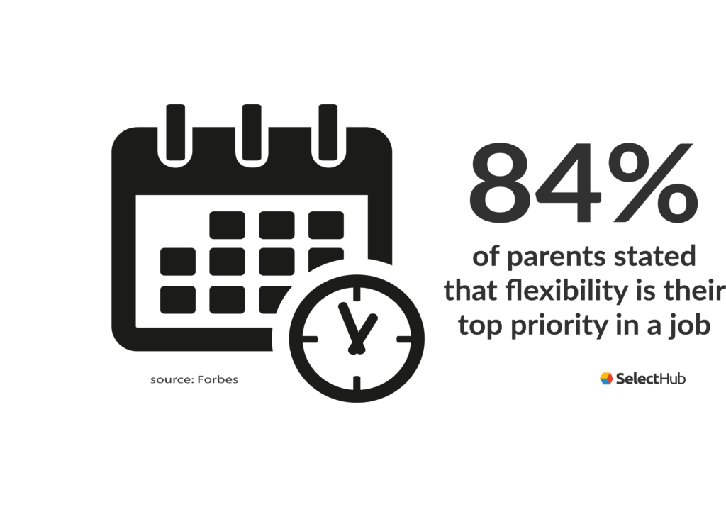 84 percent of parents stated that flexibility is their top priority in a job