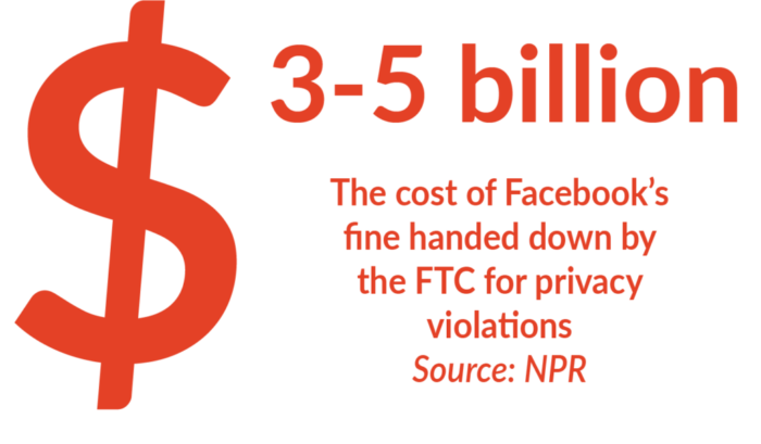 Facebook is fined 3 to 5 billion dollars for privacy violations