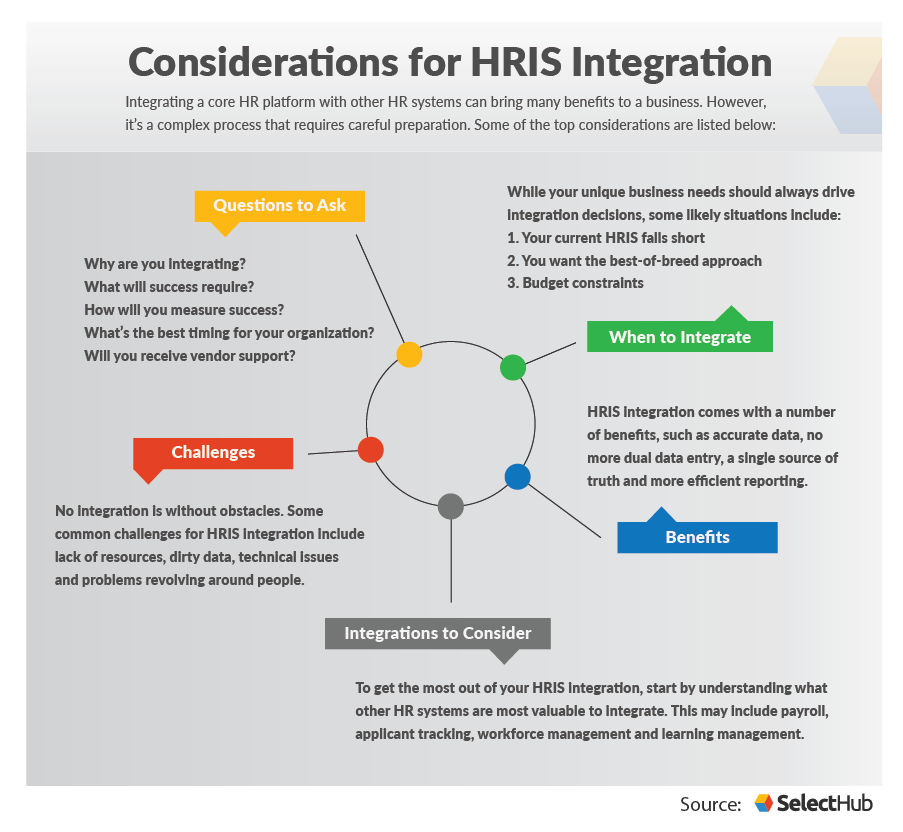 HRIS Integration