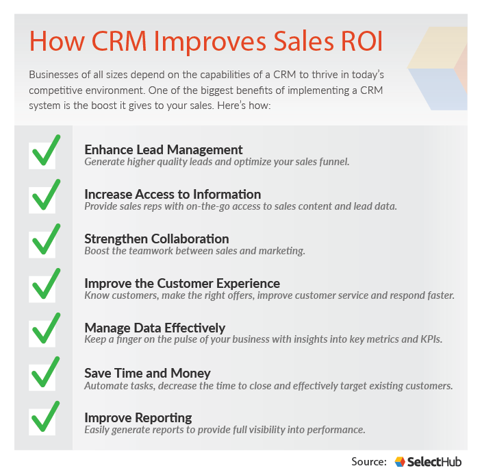 How CRM Helps Sales