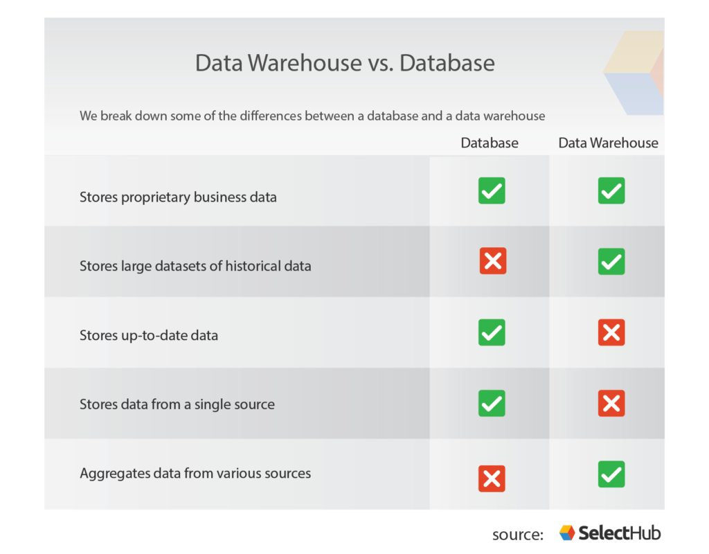 Data Warehouse Requirements Gathering Template For Your Business