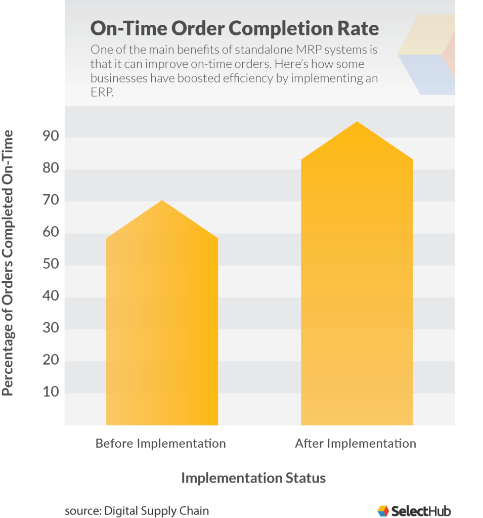 material requirements planning: On-time Order Completion Rate