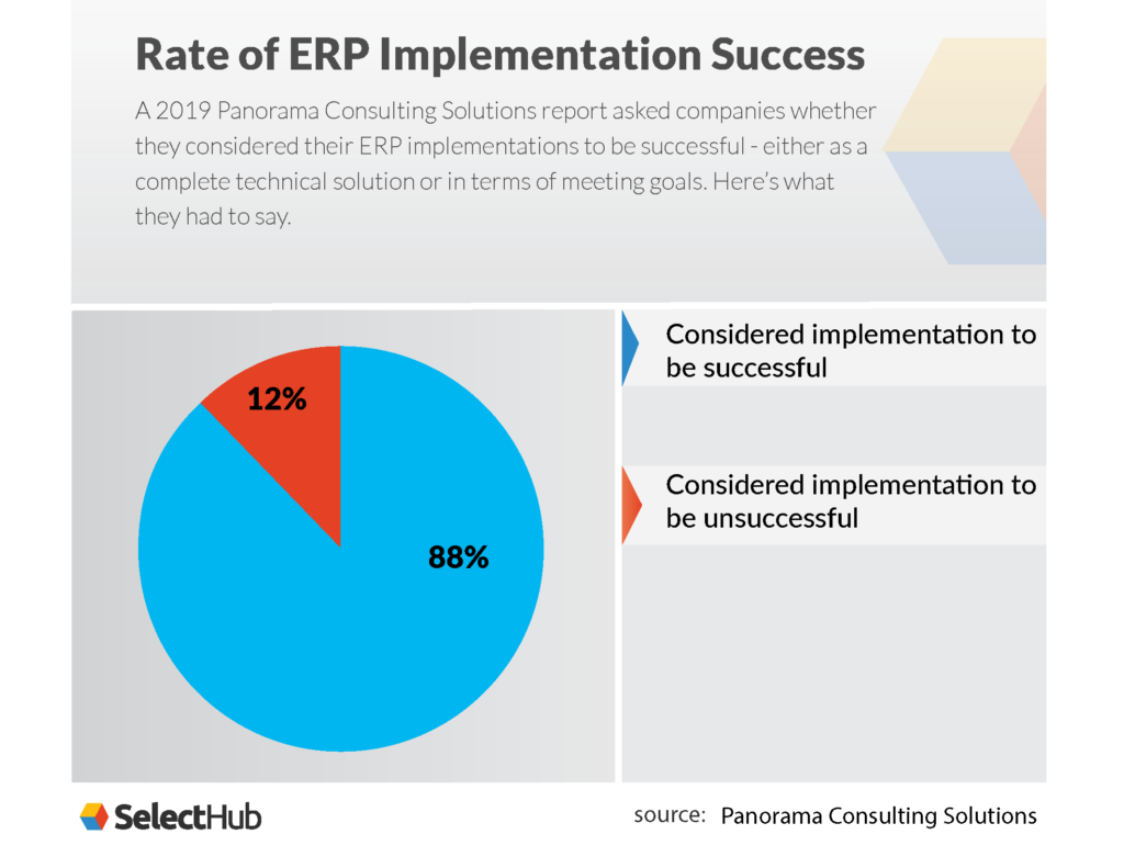 Rate of ERP Implementation Success