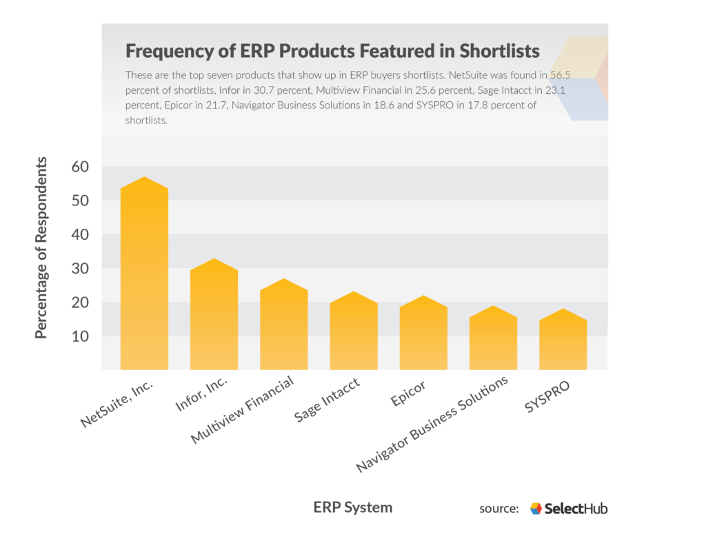 Top 10 ERP Software Systems Vendor Companies Comparison 2019