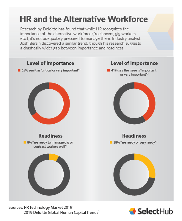 HR Alternative Workforce