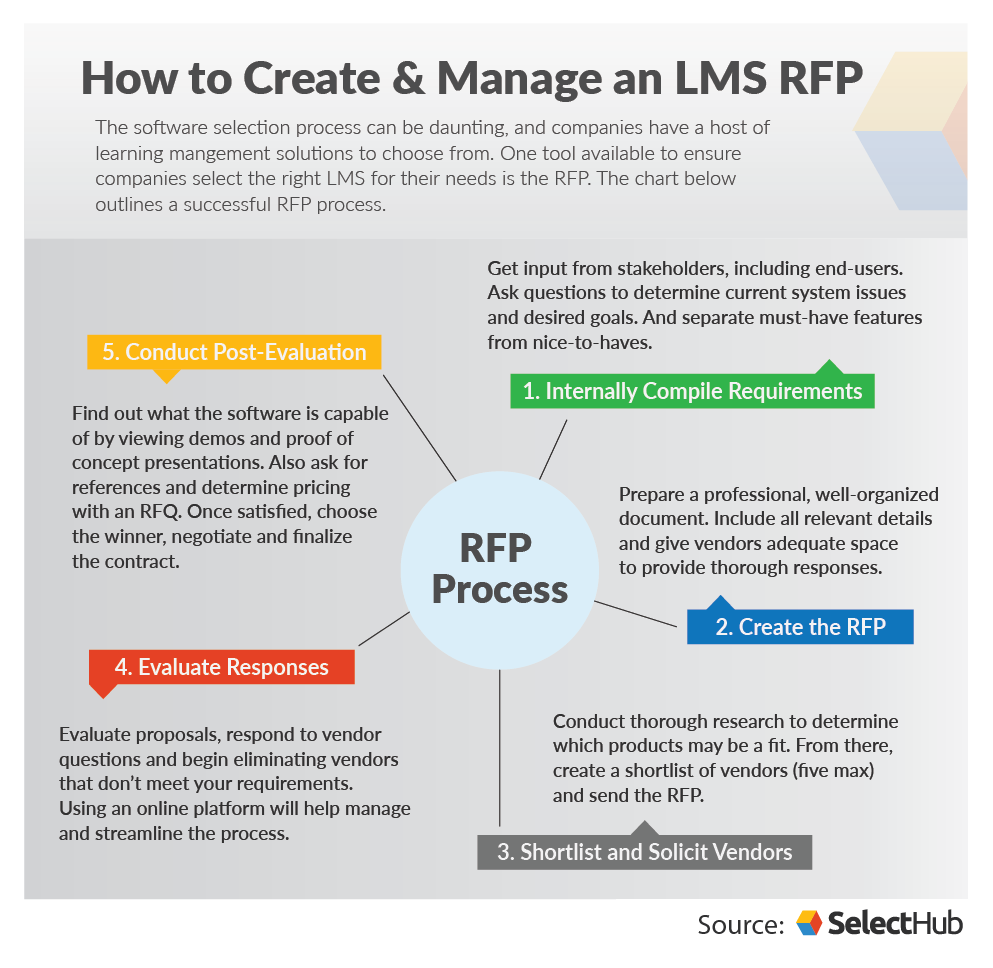 LMS RFP Template and Guide To Help Choose the Right LMS Software