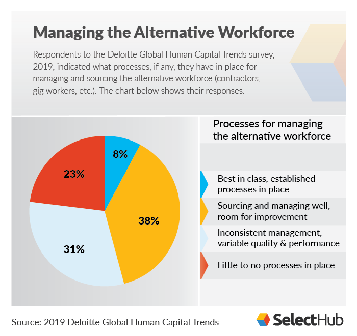Managing Alternative Workforce