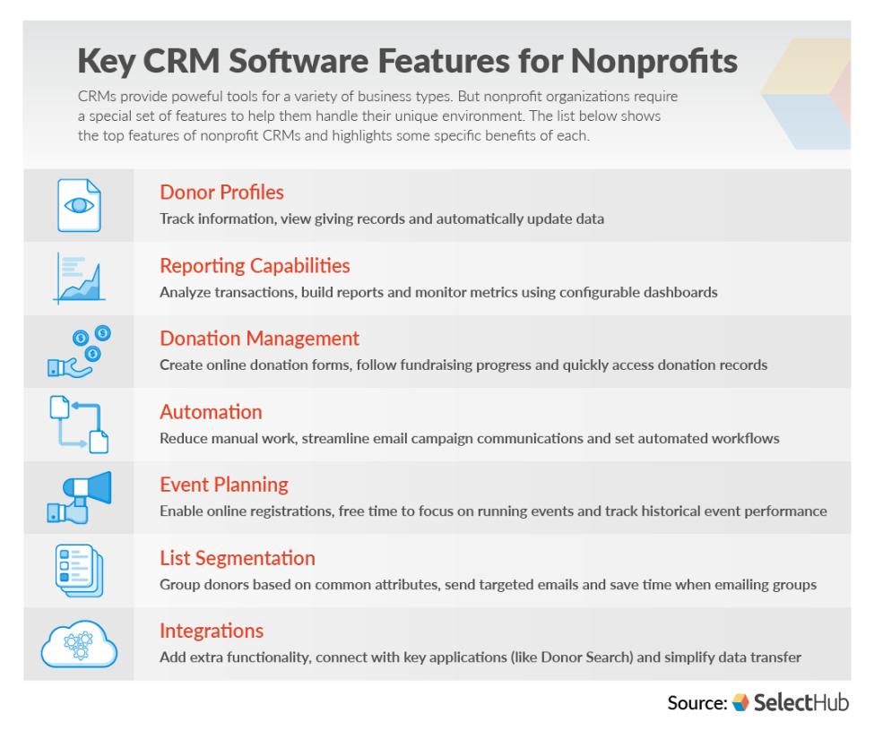 NonProfit CRM Features | 7 Essential Non-Profit CRM Software