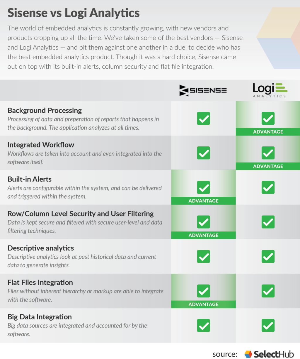 A chart comparing Sisense vs Logi Analytics