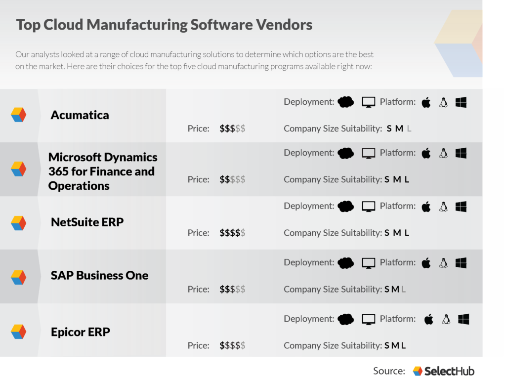 Cloud Manufacturing ERP Software