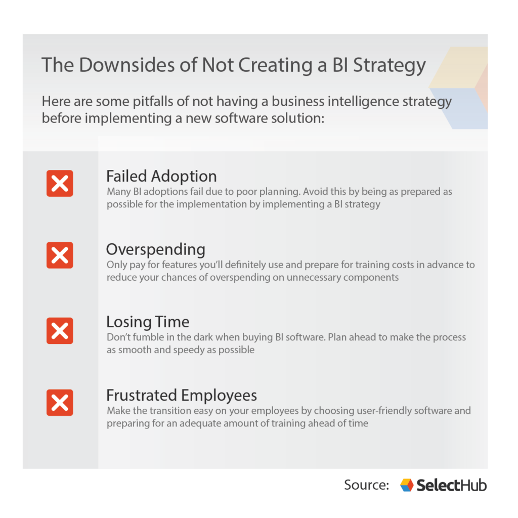 Pitfalls of Not Having a Business Intelligence Strategy