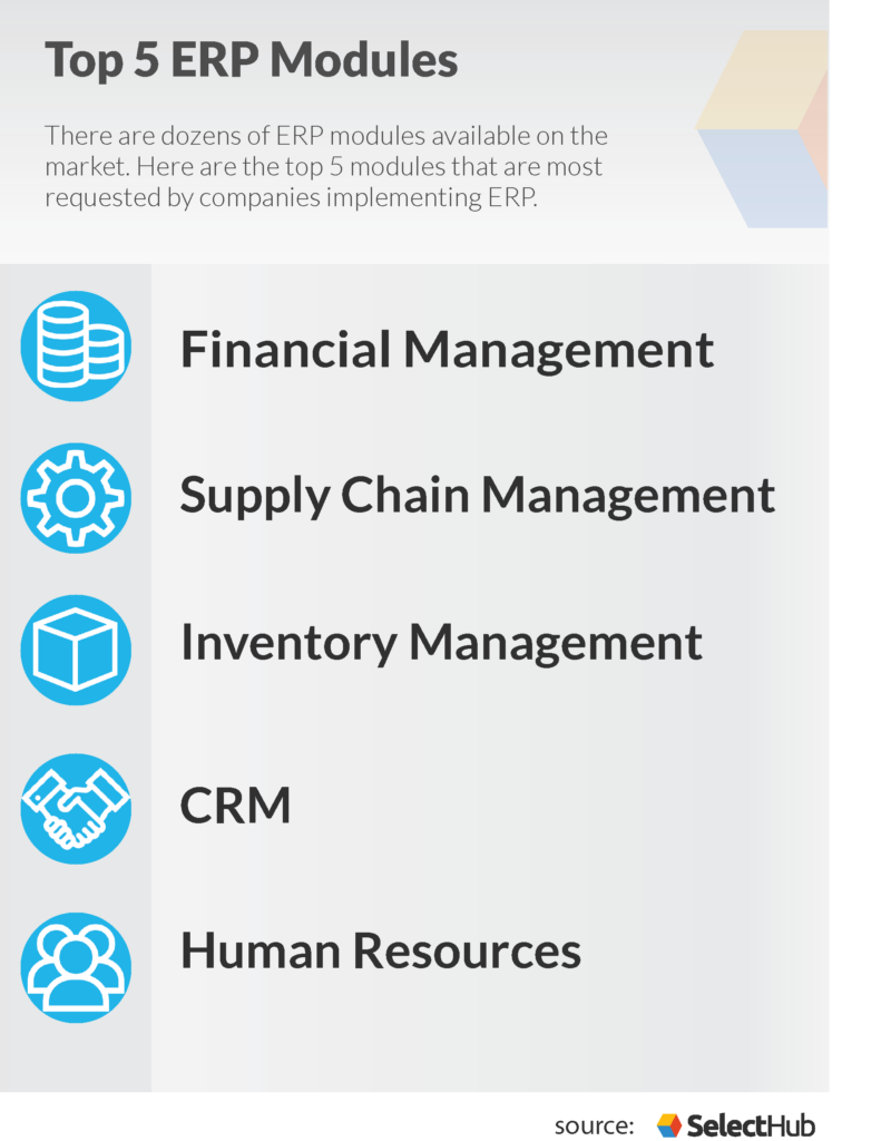 ERP Modules | List of Top 5 Most Common Modules of ERP You