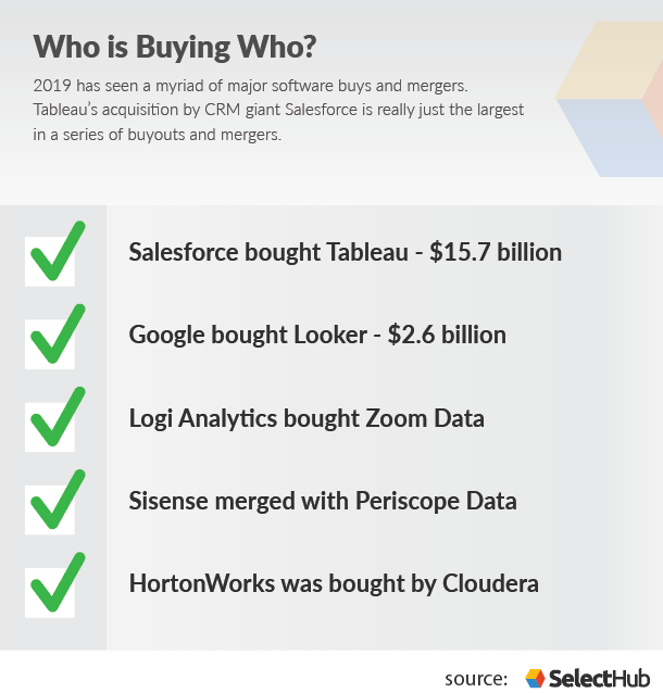 Salesforce acquires tableau