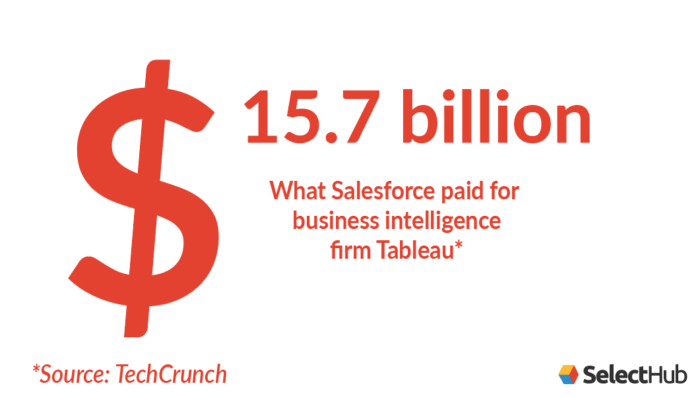 Salesforce acquired Tableau for 15.7 billion